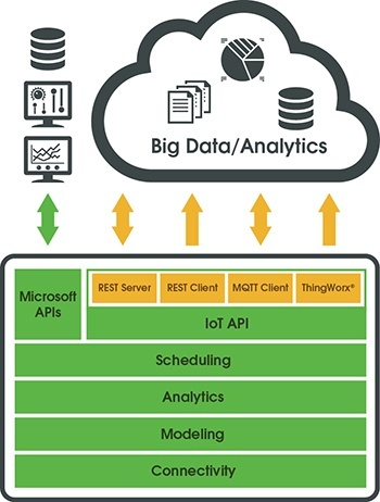 My Info Analytics Automation for Software Business Intelligence BI